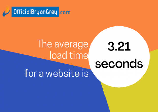 average load time is 3.21 seconds