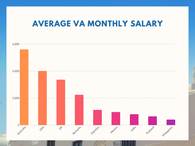 average va monthly salary